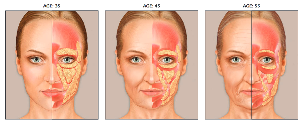 right age for facial